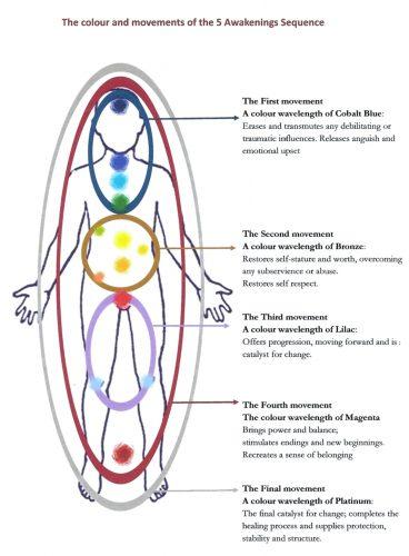The 5 Awakenings
